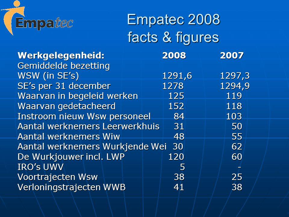 Empatec 2008 facts & figures Werkgelegenheid:20082007 Gemiddelde bezetting WSW (in SE's)1291,61297,3 SE's per 31 december 12781294,9 Waarvan in begele