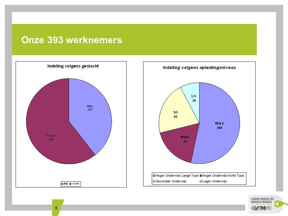 8 Onze 393 werknemers
