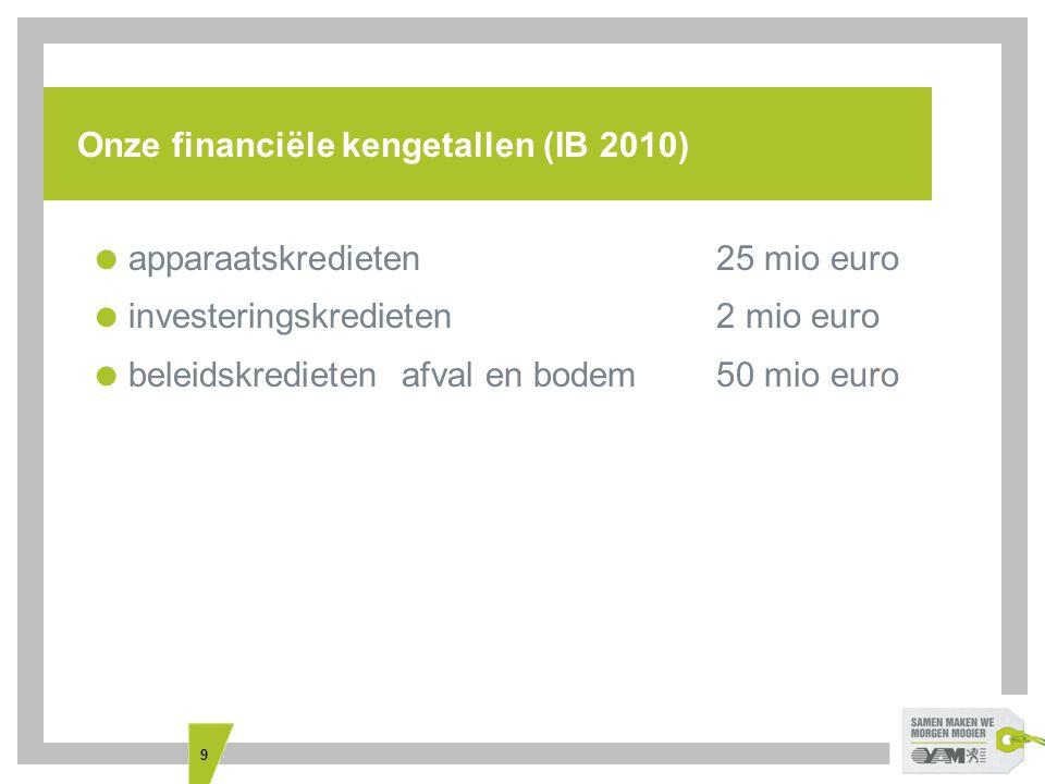 9 Onze financiële kengetallen (IB 2010)  apparaatskredieten25 mio euro  investeringskredieten 2 mio euro  beleidskredieten afval en bodem50 mio euro
