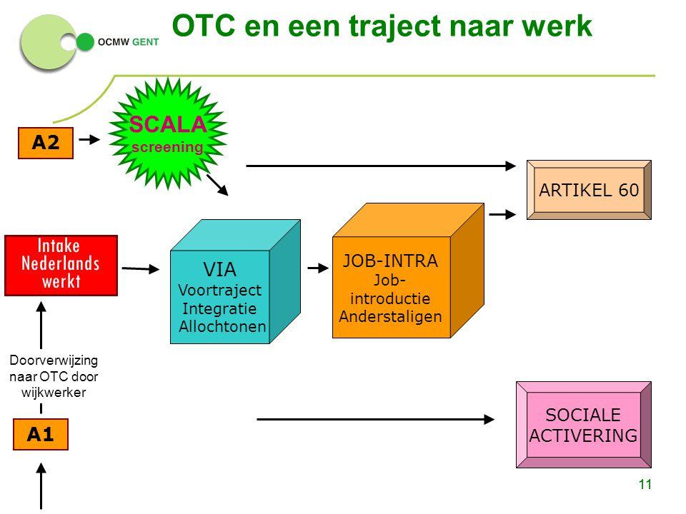 11 A2 A1 SOCIALE ACTIVERING ARTIKEL 60 Intake Nederlands werkt OTC en een traject naar werk 11 VIA Voortraject Integratie Allochtonen JOB-INTRA Job- i