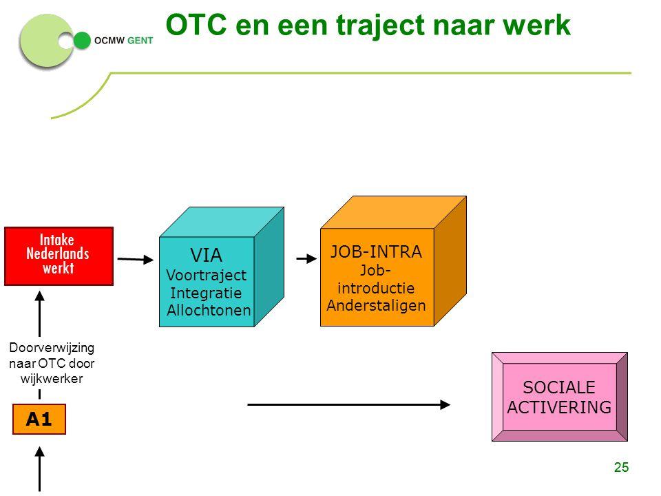 25 A1 SOCIALE ACTIVERING Intake Nederlands werkt OTC en een traject naar werk 25 VIA Voortraject Integratie Allochtonen JOB-INTRA Job- introductie And