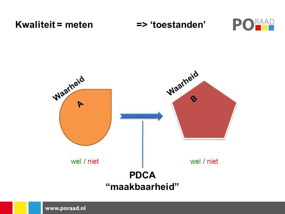 Kwaliteit = meten Waarheid A => 'toestanden' Waarheid B wel / niet PDCA maakbaarheid