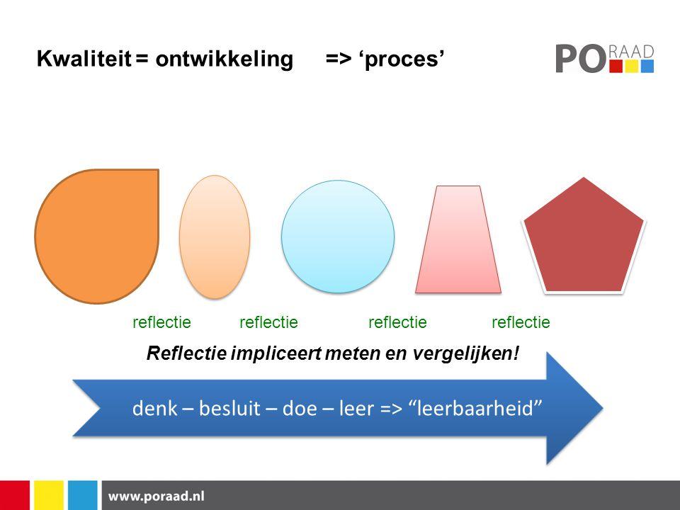 Kwaliteit = ontwikkeling=> 'proces' reflectie denk – besluit – doe – leer => leerbaarheid reflectie Reflectie impliceert meten en vergelijken!