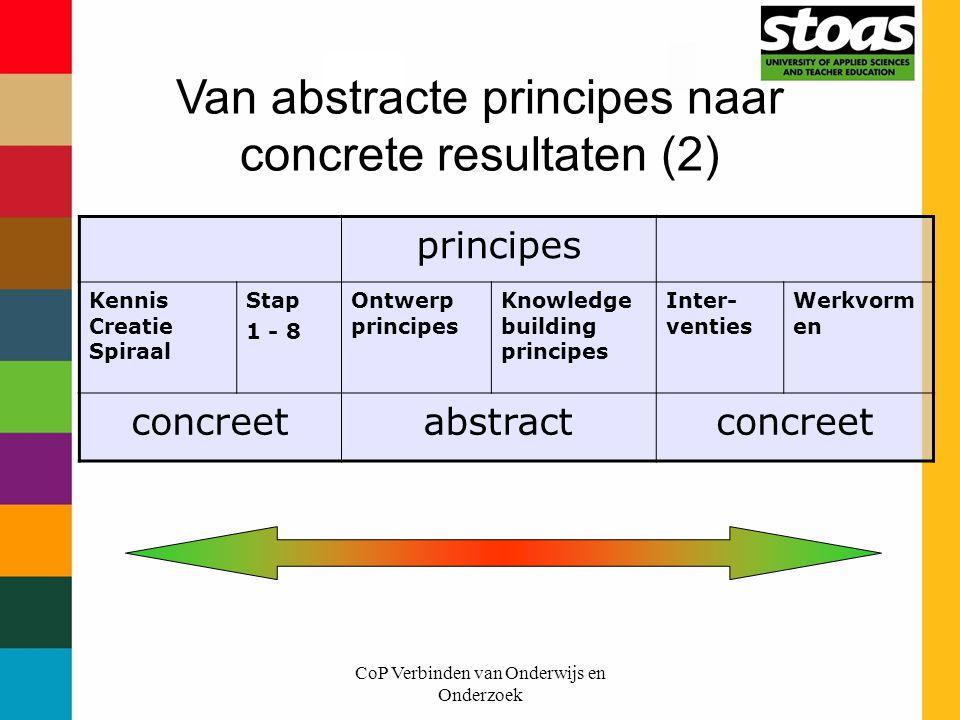 CoP Verbinden van Onderwijs en Onderzoek principes Kennis Creatie Spiraal Stap 1 - 8 Ontwerp principes Knowledge building principes Inter- venties Wer