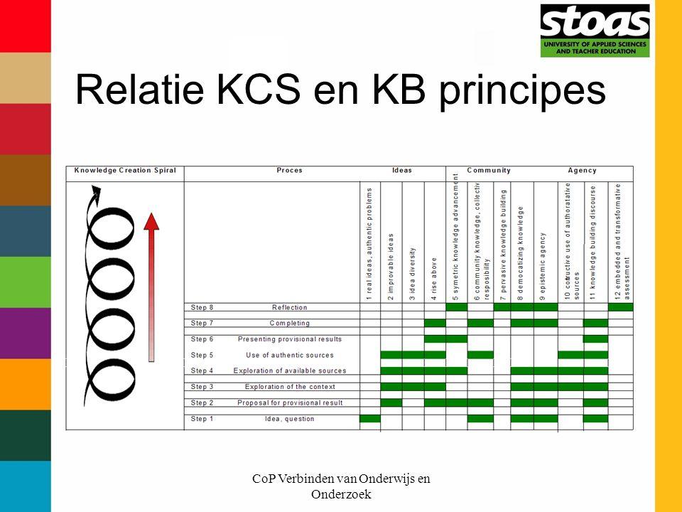 CoP Verbinden van Onderwijs en Onderzoek Relatie KCS en KB principes