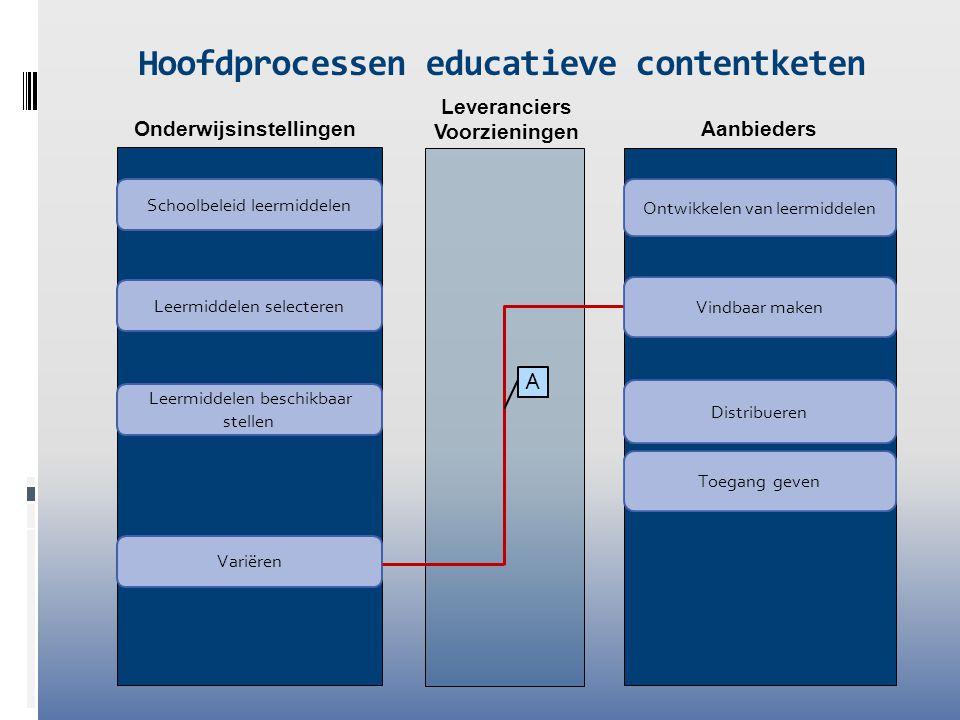Leveranciers Voorzieningen Onderwijsinstellingen Aanbieders Hoofdprocessen educatieve contentketen Leermiddelen selecteren Leermiddelen beschikbaar st