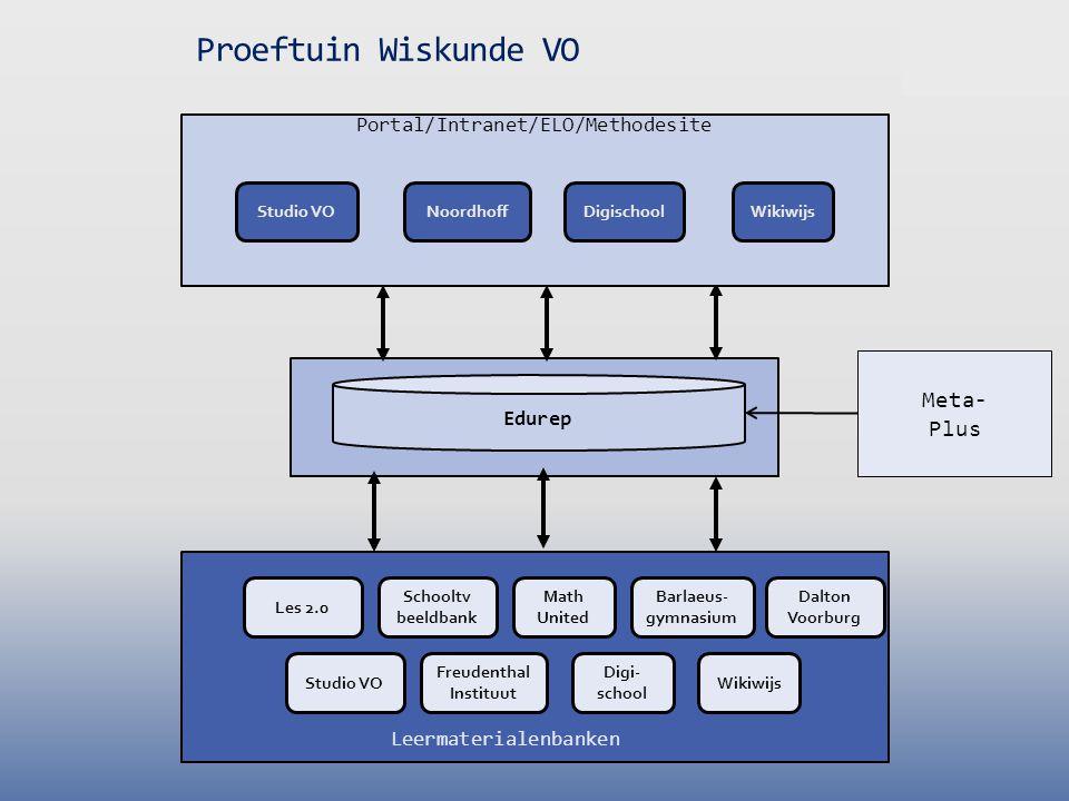 Edurep Meta- Plus Proeftuin Wiskunde VO Portal/Intranet/ELO/Methodesite NoordhoffWikiwijsDigischoolStudio VO Schooltv beeldbank Wikiwijs Digi- school