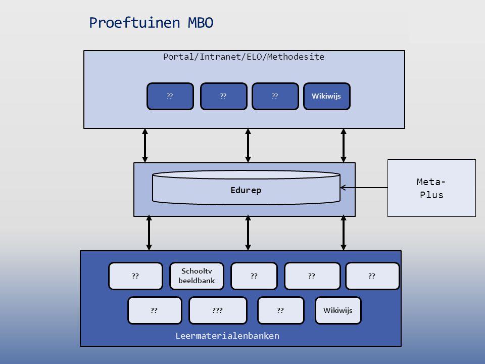 Portal/Intranet/ELO/Methodesite Edurep Meta- Plus Proeftuinen MBO ?? Wikiwijs ?? Schooltv beeldbank Wikiwijs?? ??? ?? Leermaterialenbanken ??