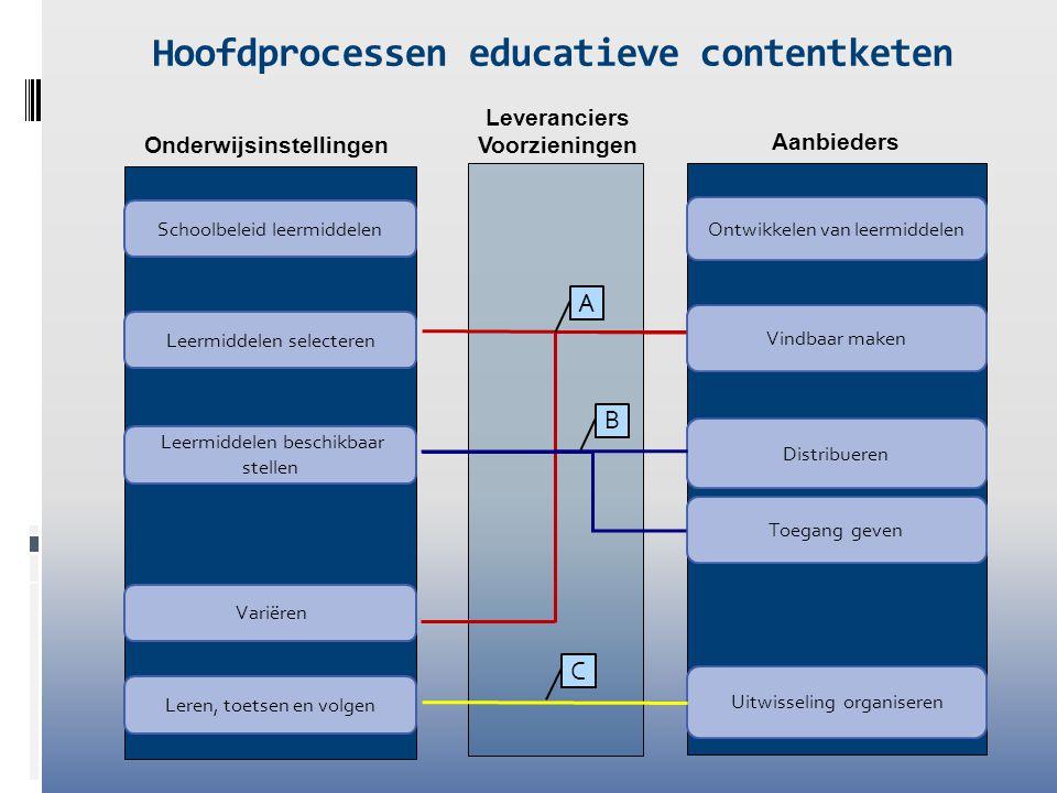 Leveranciers Voorzieningen Aanbieders Ontwikkelen van leermiddelen Distribueren Vindbaar maken Uitwisseling organiseren Onderwijsinstellingen Leermidd