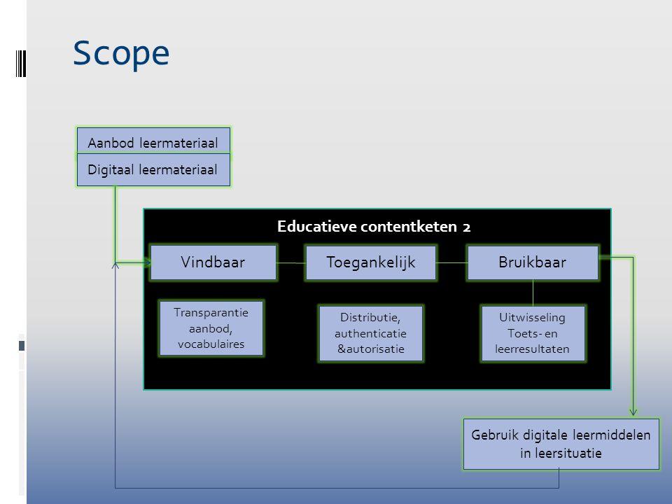 Scope Aanbod leermateriaal Digitaal leermateriaal Gebruik digitale leermiddelen in leersituatie Vindbaar Toegankelijk Transparantie aanbod, vocabulair