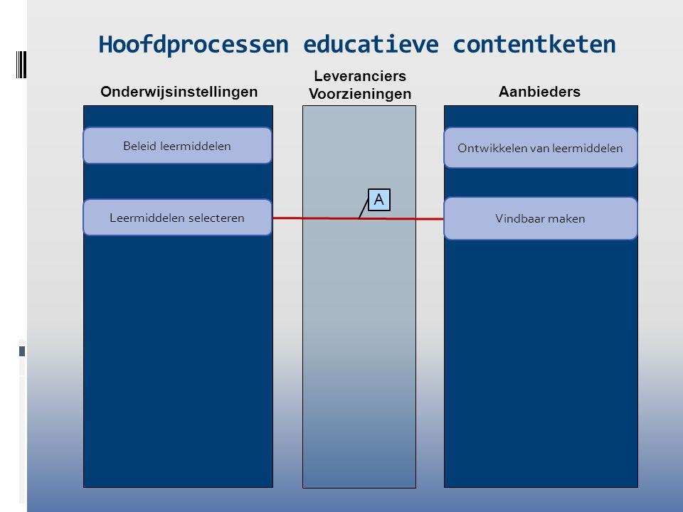 Leveranciers Voorzieningen Onderwijsinstellingen Aanbieders Hoofdprocessen educatieve contentketen Leermiddelen selecteren Ontwikkelen van leermiddele