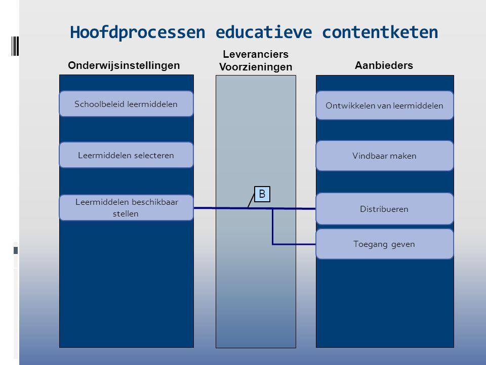 Onderwijsinstellingen Aanbieders Hoofdprocessen educatieve contentketen Leermiddelen selecteren Leermiddelen beschikbaar stellen Ontwikkelen van leerm