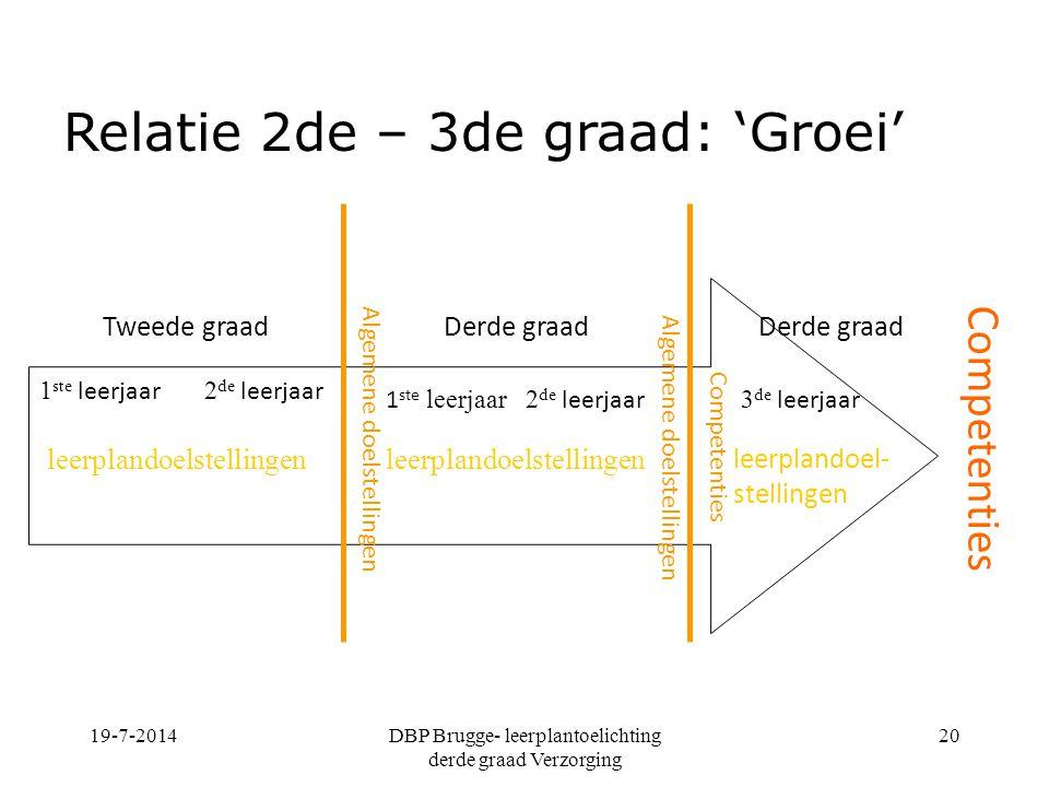 19-7-2014DBP Brugge- leerplantoelichting derde graad Verzorging 20 Competenties 1 ste leerjaar 2 de leerjaar 1 ste leerjaar2 de leerjaar 3 de leerjaar
