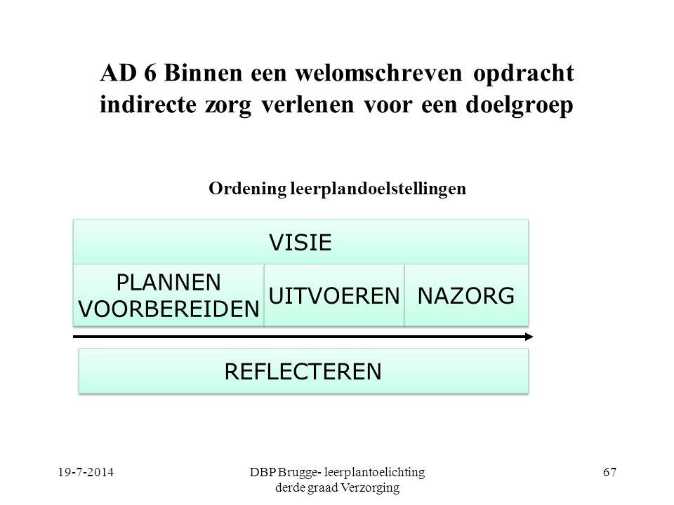 AD 6 Binnen een welomschreven opdracht indirecte zorg verlenen voor een doelgroep Ordening leerplandoelstellingen 19-7-2014DBP Brugge- leerplantoelich