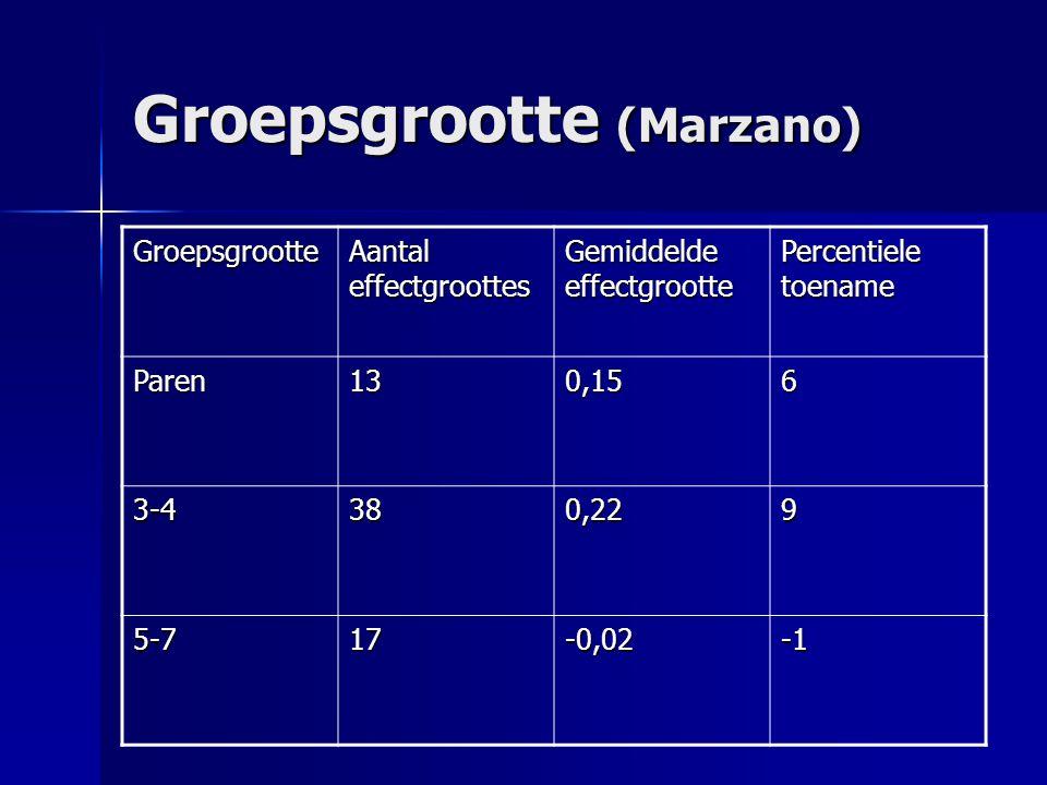 Groepsgrootte (Marzano) Groepsgrootte Aantal effectgroottes Gemiddelde effectgrootte Percentiele toename Paren130,156 3-4380,229 5-717-0,02