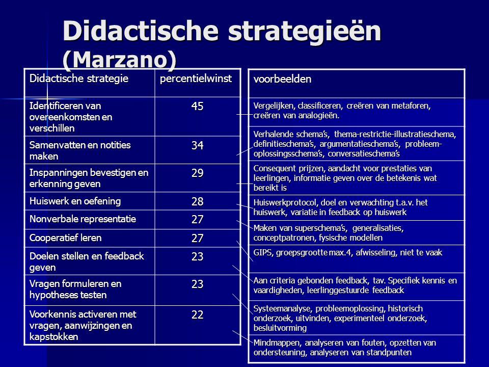 Didactische strategieën (Marzano) Didactische strategie percentielwinst Identificeren van overeenkomsten en verschillen 45 Samenvatten en notities mak