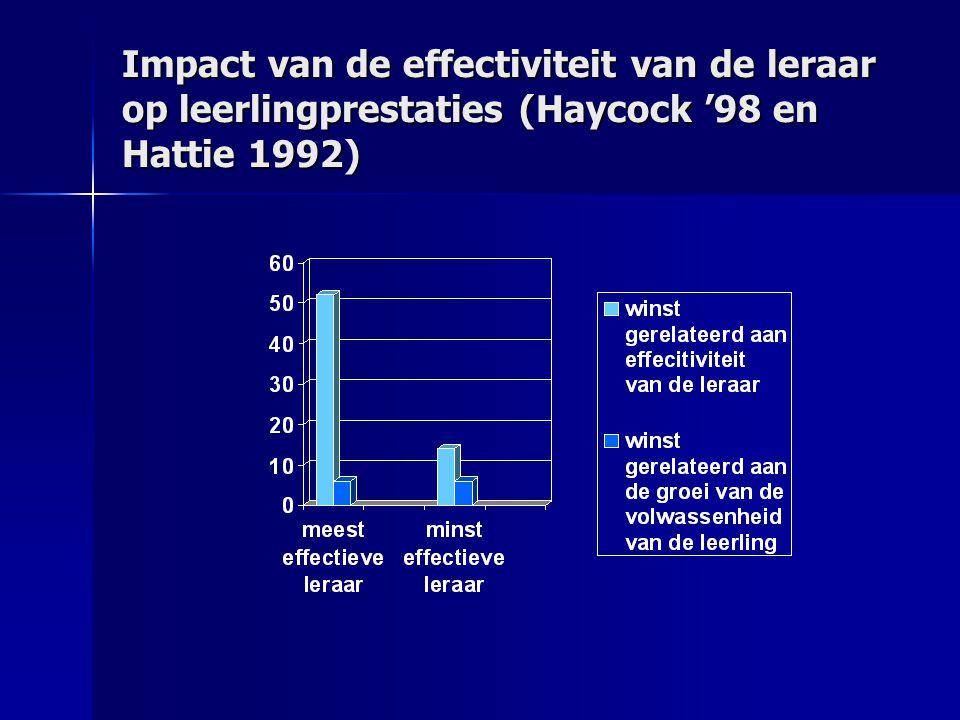 Impact van de effectiviteit van de leraar op leerlingprestaties (Haycock '98 en Hattie 1992)
