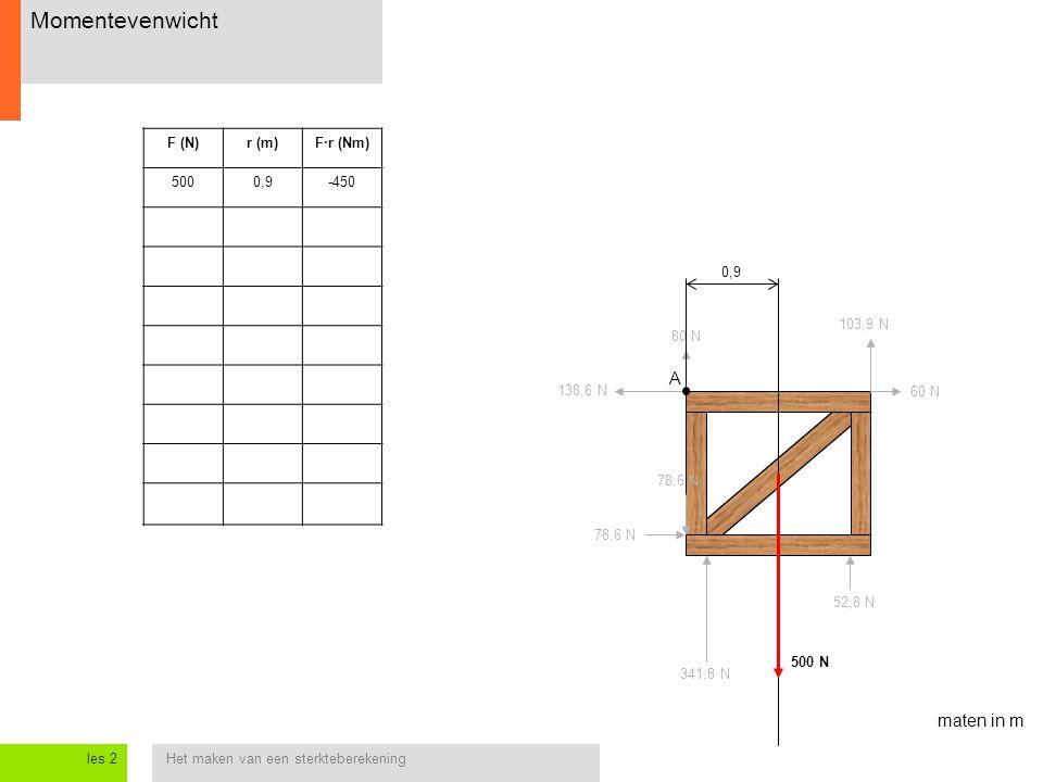 Het maken van een sterkteberekeningles 2 Momentevenwicht 138,6 N 60 N 78,6 N 500 N 80 N 103,9 N A F (N)r (m)F·r (Nm) 5000,9-450 0,9 maten in m 52,8 N