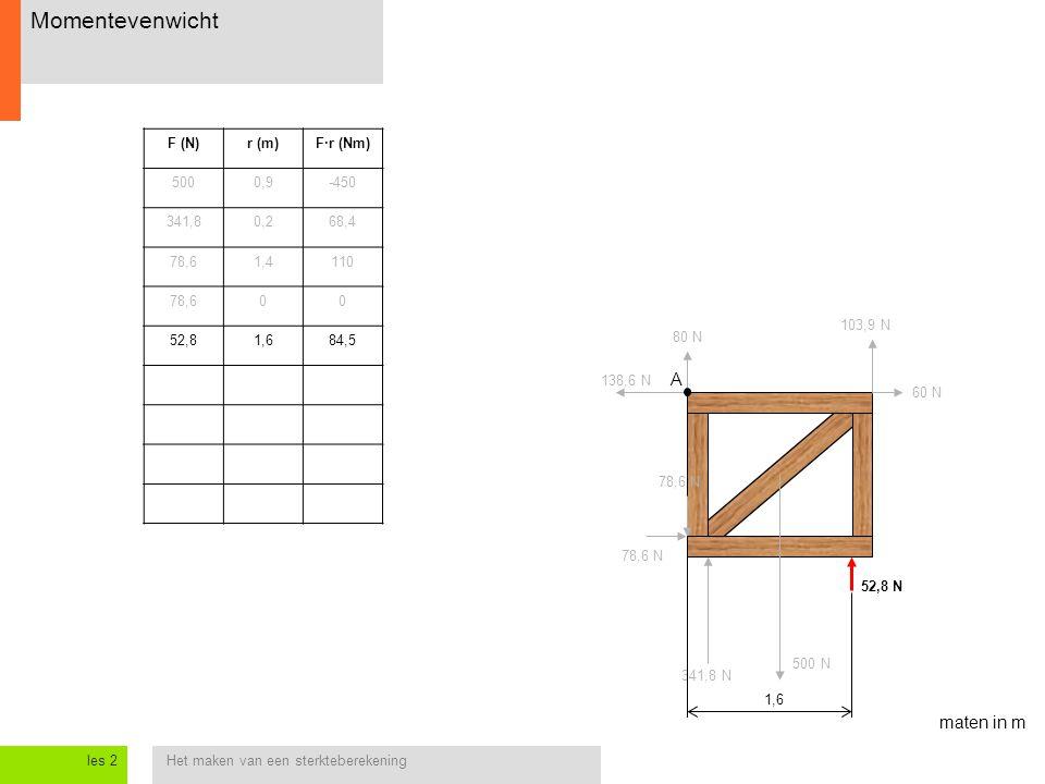 Het maken van een sterkteberekeningles 2 Momentevenwicht 138,6 N 60 N 78,6 N 52,8 N 78,6 N 500 N 80 N 103,9 N 341,8 N A F (N)r (m)F·r (Nm) 5000,9-450
