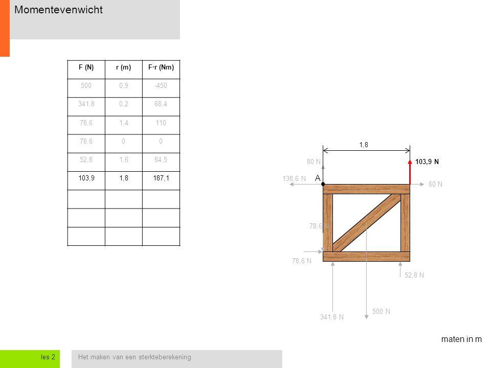 Het maken van een sterkteberekeningles 2 Momentevenwicht 138,6 N 60 N 78,6 N 52,8 N 78,6 N 500 N 80 N103,9 N 341,8 N A maten in m 1,8 F (N)r (m)F·r (N