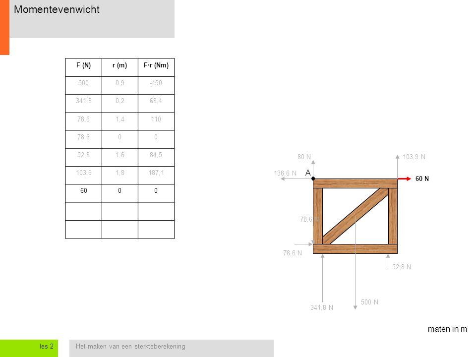 Het maken van een sterkteberekeningles 2 Momentevenwicht 138,6 N 60 N 78,6 N 80 N103,9 N A maten in m 52,8 N 500 N 341,8 N F (N)r (m)F·r (Nm) 5000,9-4