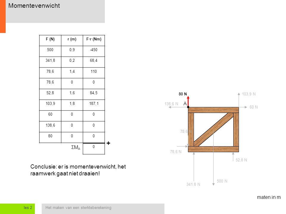 Het maken van een sterkteberekeningles 2 Momentevenwicht 138,6 N 60 N 78,6 N 80 N103,9 N A maten in m Conclusie: er is momentevenwicht, het raamwerk g