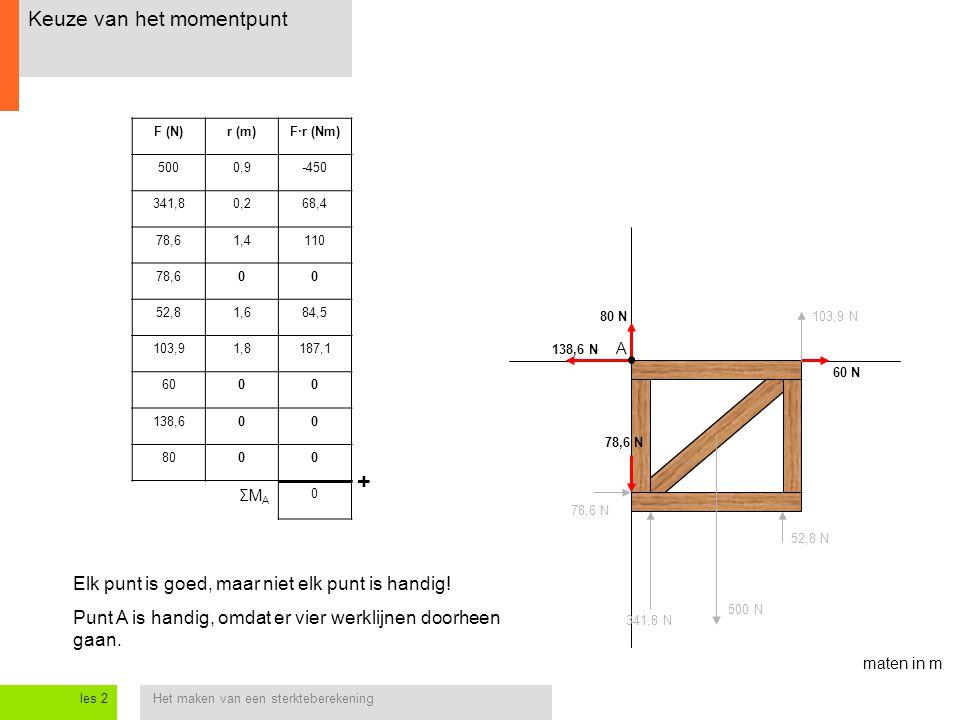 Het maken van een sterkteberekeningles 2 138,6 N 78,6 N 80 N103,9 N 52,8 N 500 N 341,8 N A Keuze van het momentpunt maten in m F (N)r (m)F·r (Nm) 5000