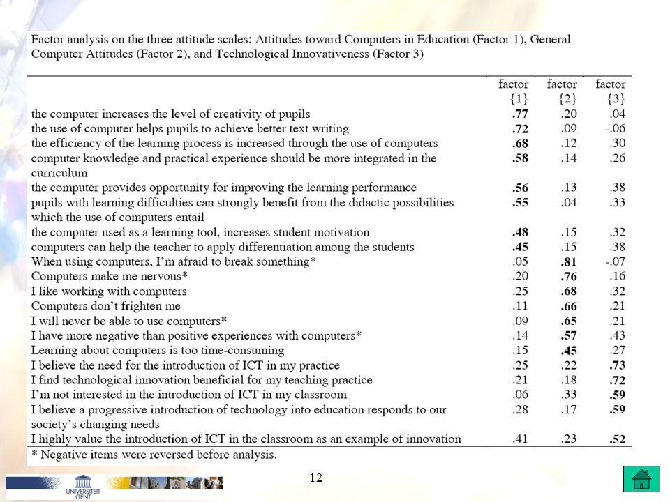 Persoonlijke determinanten Gebruikte schalen: –Attitudes t.o.v. ICT –Attitudes t.o.v. computergebruik in de klas –Geneigdheid tot innovatie Schalenstr