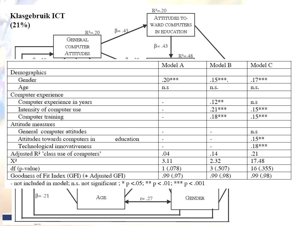 14 Klasgebruik ICT (21%)