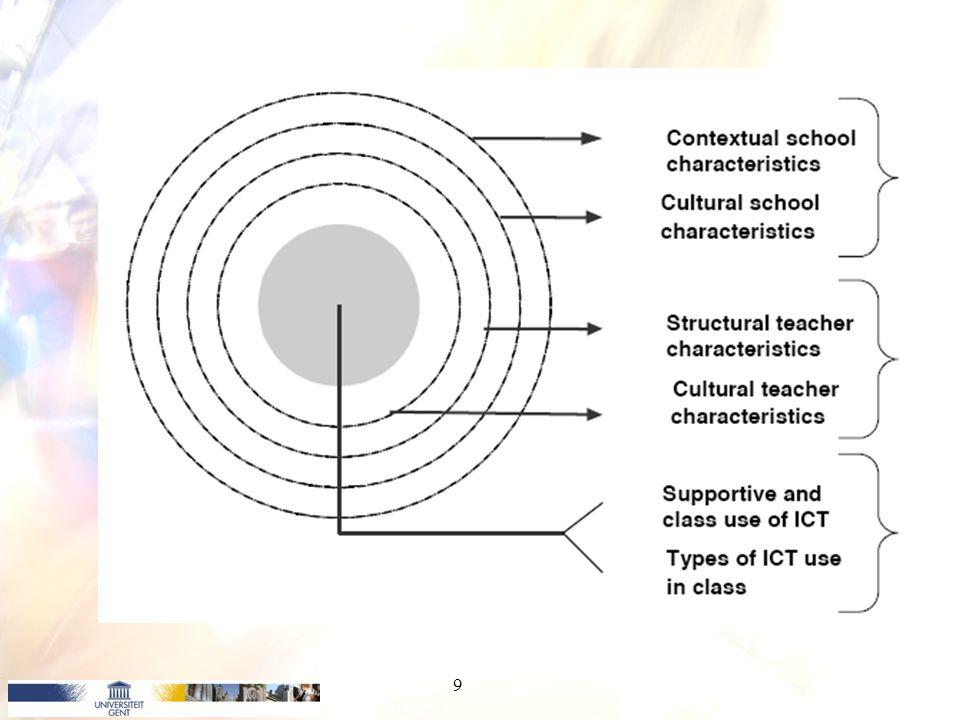 Indicatoren ICT-gebruik Vlaanderen: –vooral mesoniveau en microniveau –Macroniveau kaderstellend –Centrale invloed van persoonlijke en pedagogische (i