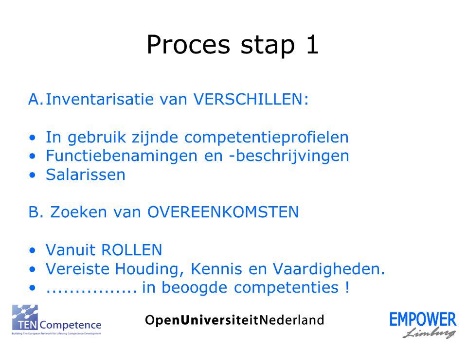 Proces stap 1 A.Inventarisatie van VERSCHILLEN: In gebruik zijnde competentieprofielen Functiebenamingen en -beschrijvingen Salarissen B. Zoeken van O