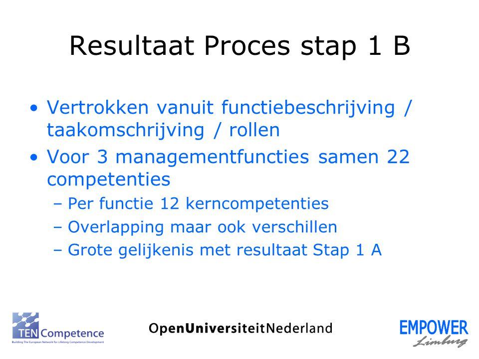 Resultaat Proces stap 1 B Vertrokken vanuit functiebeschrijving / taakomschrijving / rollen Voor 3 managementfuncties samen 22 competenties –Per funct