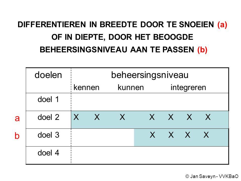 DIFFERENTIEREN IN BREEDTE DOOR TE SNOEIEN (a) OF IN DIEPTE, DOOR HET BEOOGDE BEHEERSINGSNIVEAU AAN TE PASSEN (b) doelenbeheersingsniveau kennen kunnen integreren doel 1 a doel 2X X X X X X X b doel 3 X X X X doel 4 © Jan Saveyn - VVKBaO