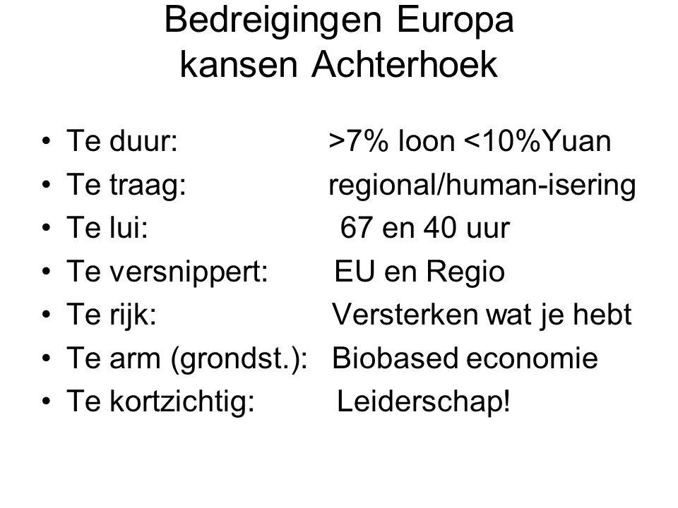 Bedreigingen Europa kansen Achterhoek Te duur: >7% loon <10%Yuan Te traag: regional/human-isering Te lui: 67 en 40 uur Te versnippert: EU en Regio Te rijk: Versterken wat je hebt Te arm (grondst.): Biobased economie Te kortzichtig: Leiderschap!