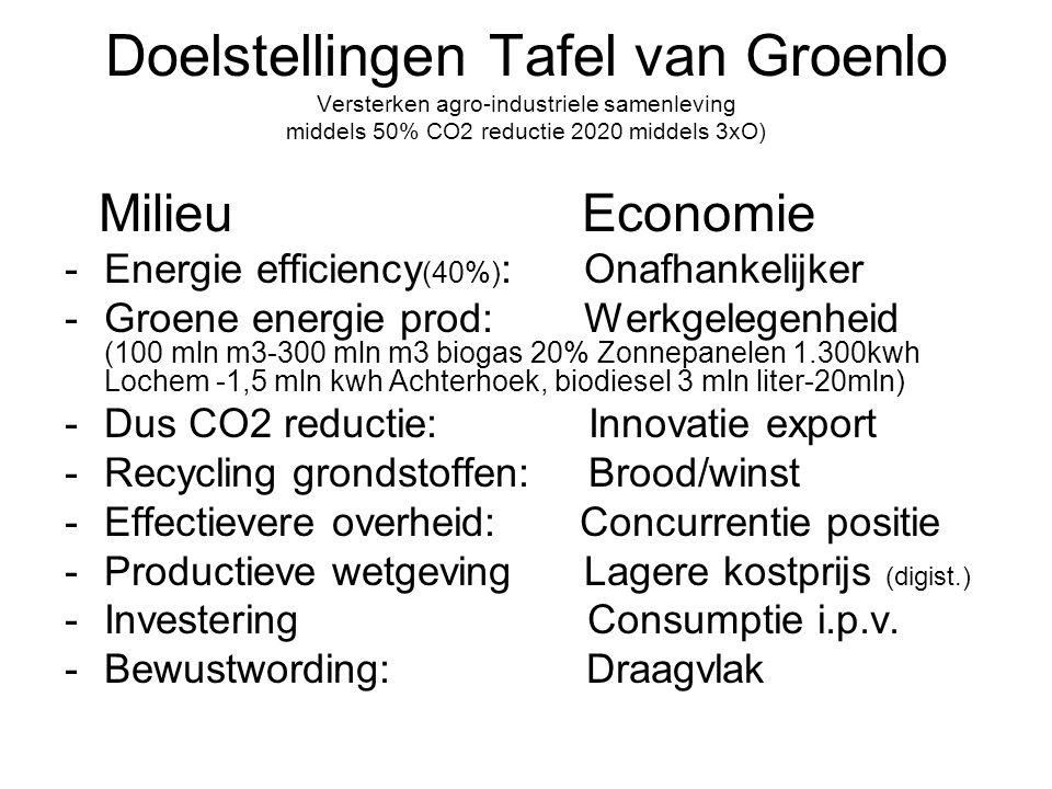 Doelstellingen Tafel van Groenlo Versterken agro-industriele samenleving middels 50% CO2 reductie 2020 middels 3xO) Milieu Economie -Energie efficiency (40%) : Onafhankelijker -Groene energie prod: Werkgelegenheid (100 mln m3-300 mln m3 biogas 20% Zonnepanelen 1.300kwh Lochem -1,5 mln kwh Achterhoek, biodiesel 3 mln liter-20mln) -Dus CO2 reductie: Innovatie export -Recycling grondstoffen: Brood/winst -Effectievere overheid: Concurrentie positie -Productieve wetgeving Lagere kostprijs (digist.) -Investering Consumptie i.p.v.