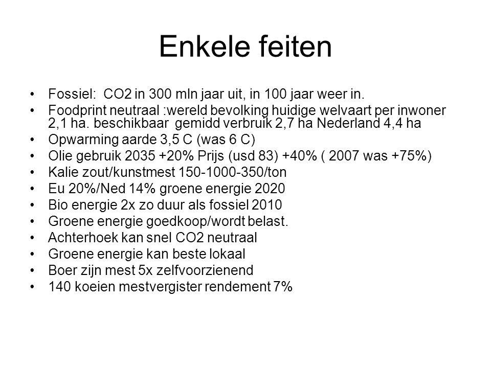 Enkele feiten Fossiel: CO2 in 300 mln jaar uit, in 100 jaar weer in. Foodprint neutraal :wereld bevolking huidige welvaart per inwoner 2,1 ha. beschik