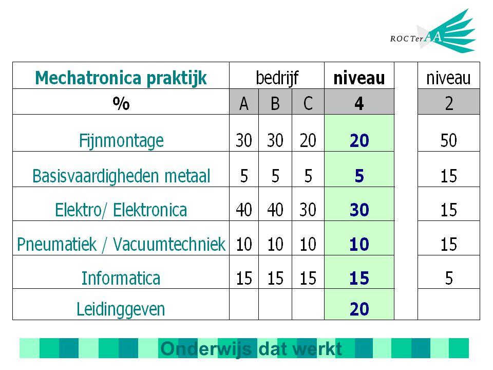 Mechatronica praktijk% bedrijfniveau ABC234 Fijn montage 506050 3520 Basisvaardigheden metaal 205 1555 Elektro / Elektronica 20 5152530 Pneumatiek / Vacuümtechniek 51023152010 Informatica 5525515 Leidinggeven 1020 %