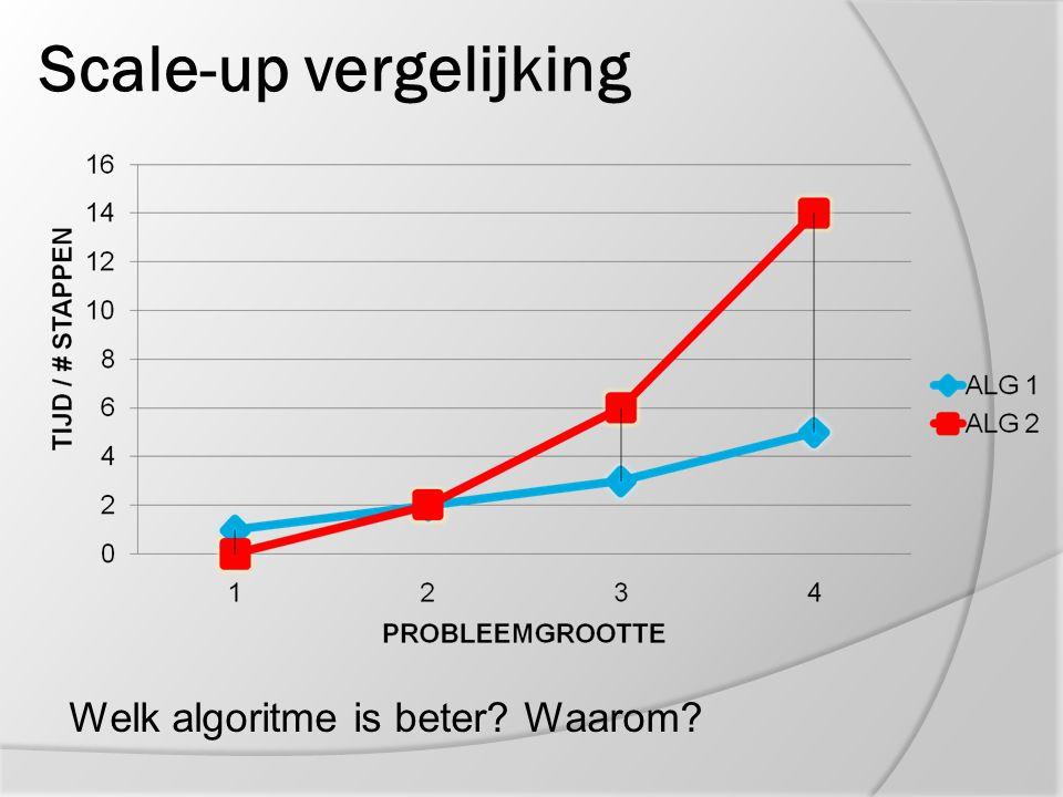 Scale-up vergelijking Welk algoritme is beter? Waarom?