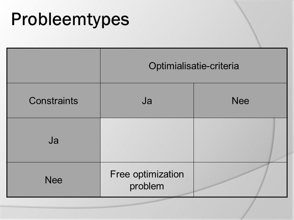Probleemtypes Optimialisatie-criteria ConstraintsJaNee Ja Constraint satisfaction problem Nee Free optimization problem