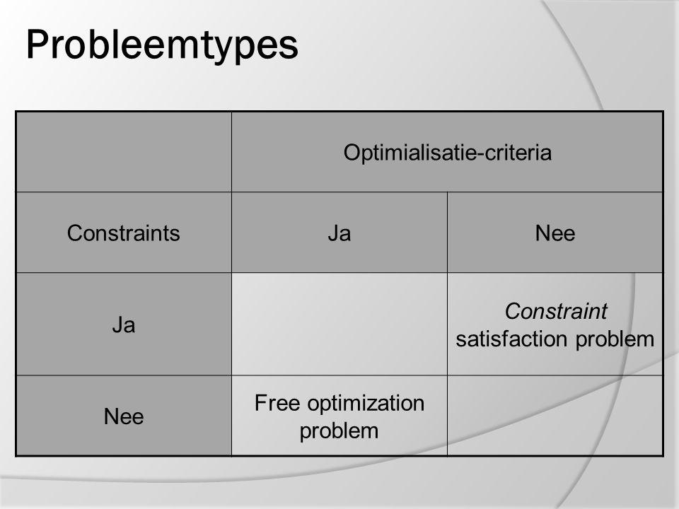 Probleemtypes Optimialisatie-criteria ConstraintsJaNee Ja Constrained optimization problem Constraint satisfaction problem Nee Free optimization problem