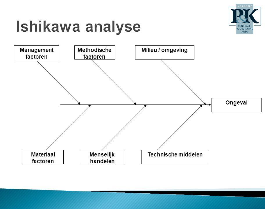 Ongeval Management factoren Methodische factoren Milieu / omgeving Materiaal factoren Menselijk handelen Technische middelen Ishikawa analyse