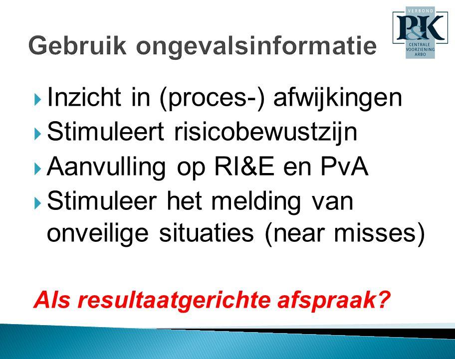 Inzicht in (proces-) afwijkingen  Stimuleert risicobewustzijn  Aanvulling op RI&E en PvA  Stimuleer het melding van onveilige situaties (near mis