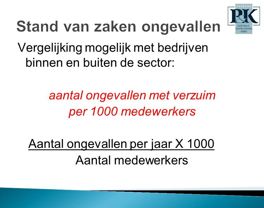 Stand van zaken ongevallen Vergelijking mogelijk met bedrijven binnen en buiten de sector: aantal ongevallen met verzuim per 1000 medewerkers Aantal o