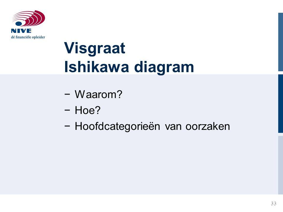 33 Visgraat Ishikawa diagram −Waarom? −Hoe? −Hoofdcategorieën van oorzaken