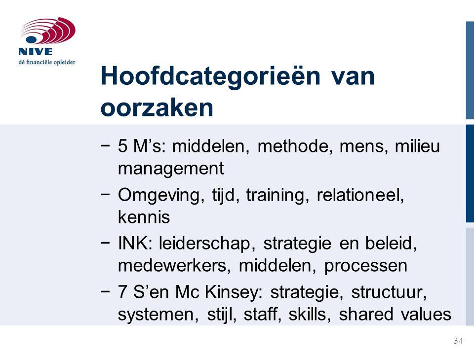 34 Hoofdcategorieën van oorzaken −5 M's: middelen, methode, mens, milieu management −Omgeving, tijd, training, relationeel, kennis −INK: leiderschap,
