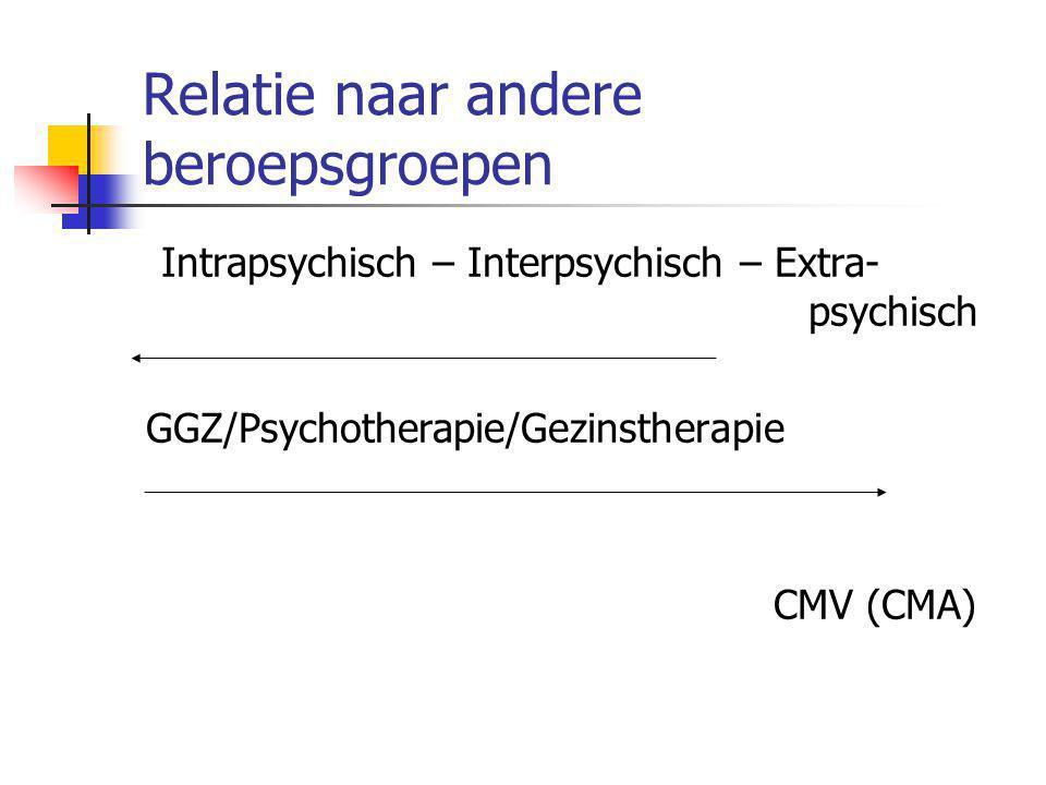 Relatie naar andere beroepsgroepen Intrapsychisch – Interpsychisch – Extra- psychisch GGZ/Psychotherapie/Gezinstherapie CMV (CMA)