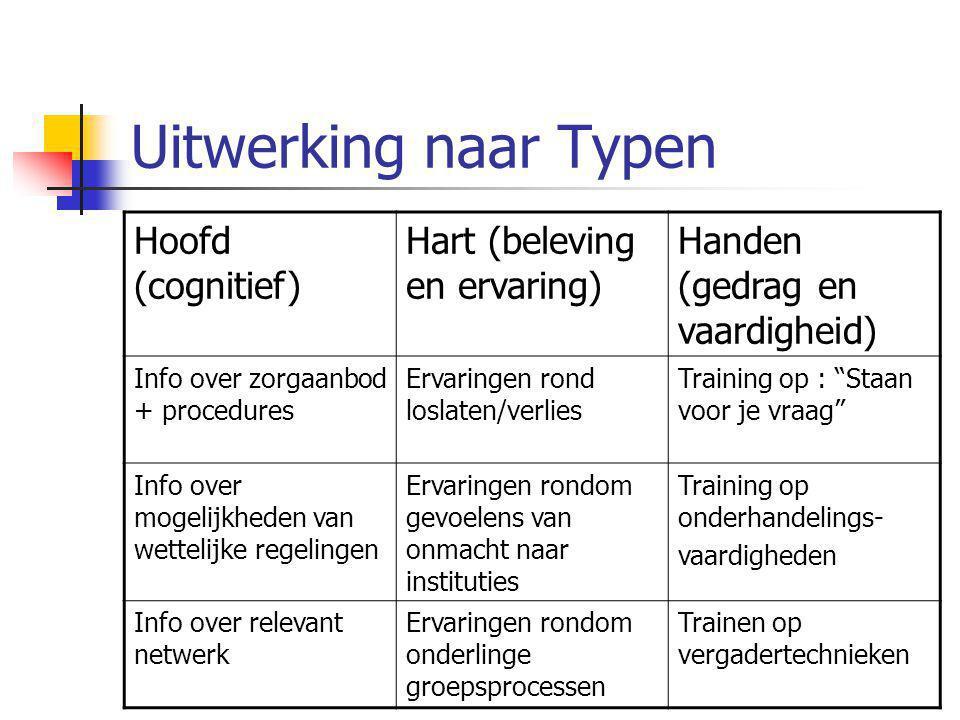 Uitwerking naar Typen Hoofd (cognitief) Hart (beleving en ervaring) Handen (gedrag en vaardigheid) Info over zorgaanbod + procedures Ervaringen rond l