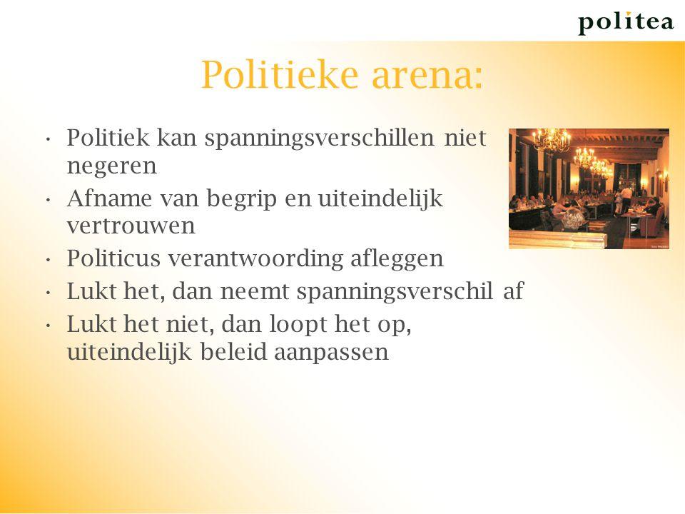 Politieke arena: Politiek kan spanningsverschillen niet negeren Afname van begrip en uiteindelijk vertrouwen Politicus verantwoording afleggen Lukt he