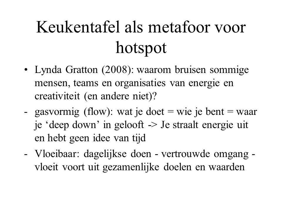 Keukentafel als metafoor voor hotspot Lynda Gratton (2008): waarom bruisen sommige mensen, teams en organisaties van energie en creativiteit (en andere niet).