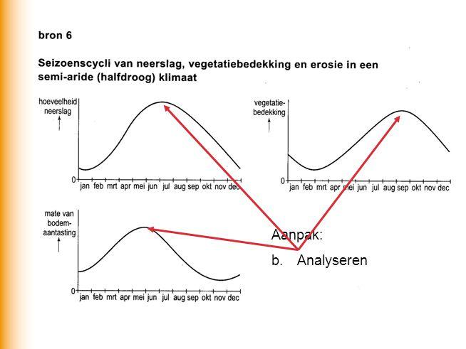 Aanpak: b.Analyseren